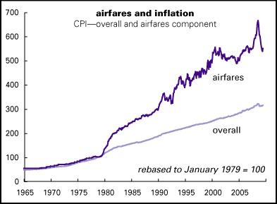 Airfares-&-CPI