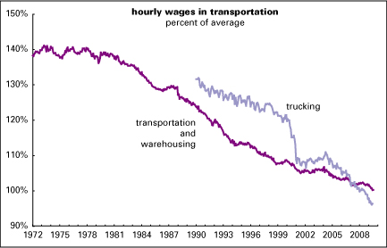 The long slide in transportation wages