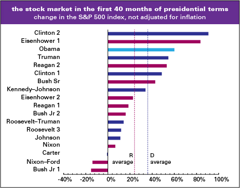Obamas stock market pretty good if you care about that sort of since publicscrutiny Images