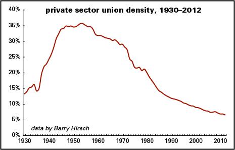 Decline in union membership