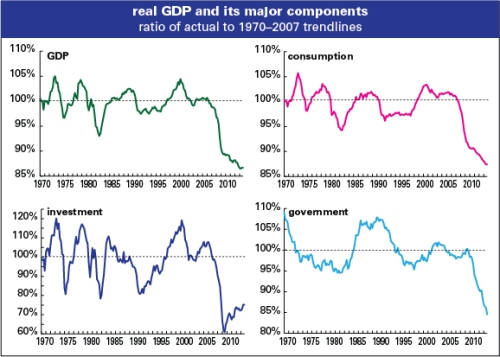 GDP and major components relative to trend