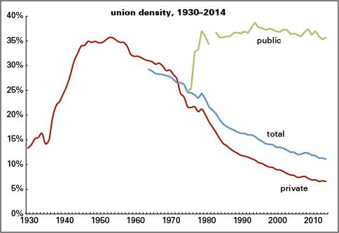 Union-density-2014