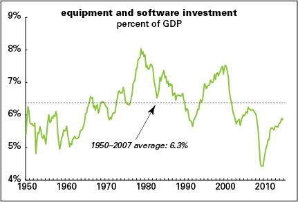 E&S-investment