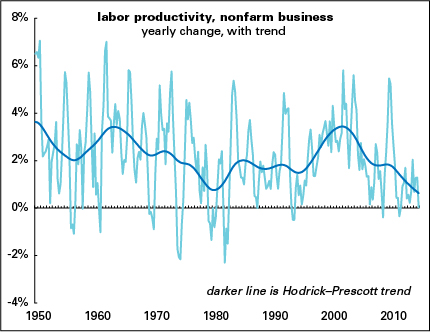 Productivity-w-trend