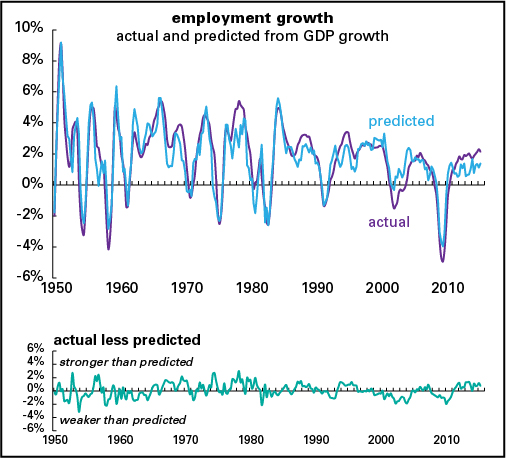 The yearly growth in U.S. employment, actual and predicted by GDP growth.