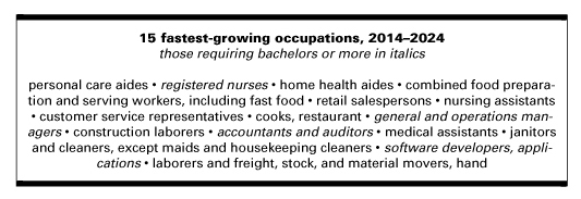 15-fastest-occupations