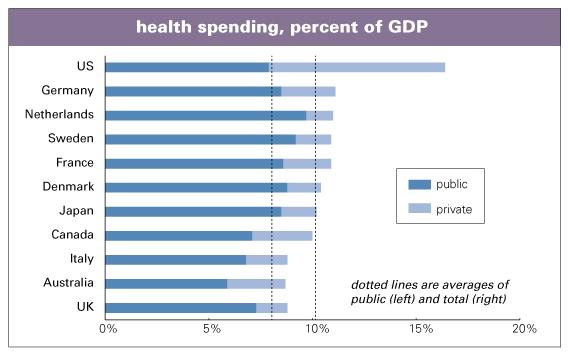 Health-spending-%-GDP.jpg