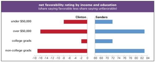 Clinton-v-Sanders-favorability.jpg