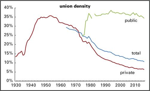 union-density-2016