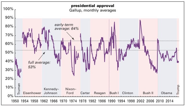 Presidential approval