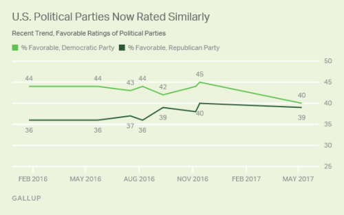 Party popularity