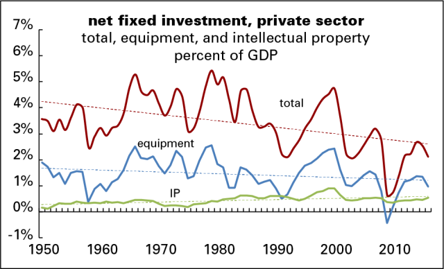 Net private investment
