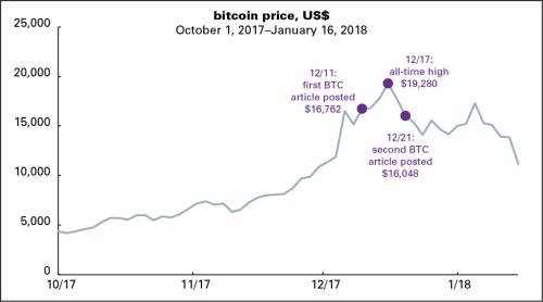 Bitcoin - recent