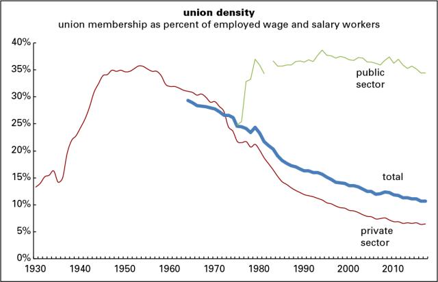 Union density 2017