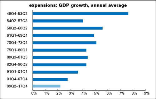 Expansions - GDP