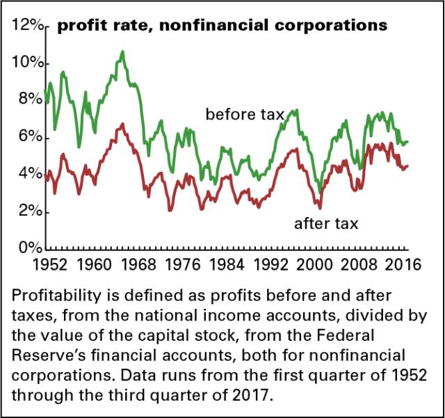 NFCB - profitability