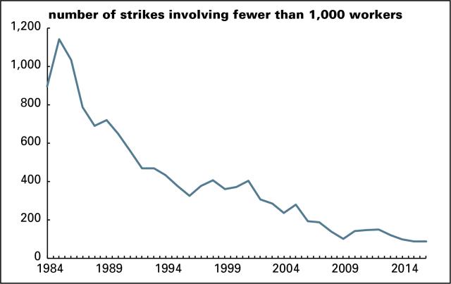 Strikes - smaller