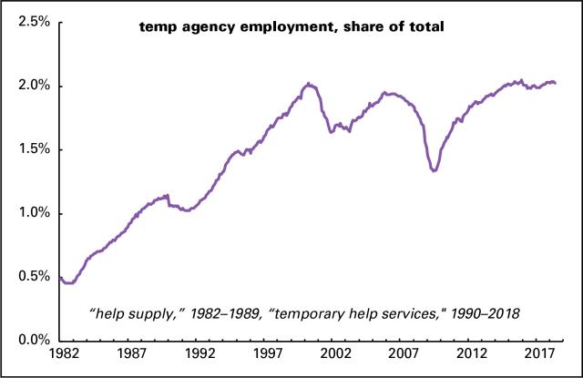 Temp employment