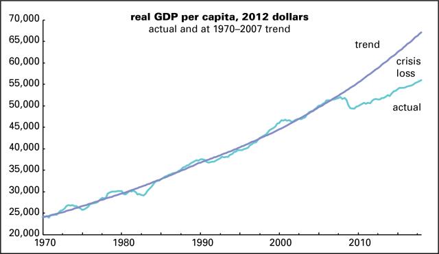 GDP per cap actual & trend