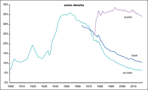 union density over time