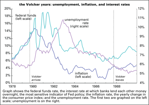 Volcker years