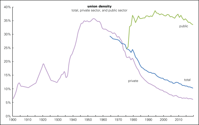 Union density long