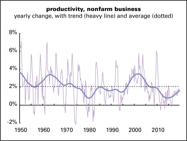 Productivity NFB 19Q4
