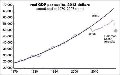 GDP gap