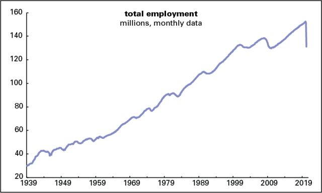 Employment 1939–2020