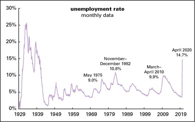 Unemployment rate 1929–2020