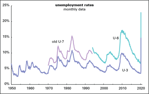 Unemployment varieties