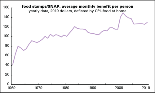 food stamp benefits