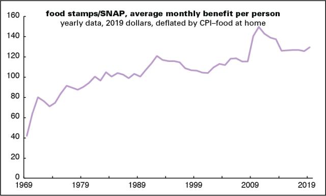 food stamp benefits
