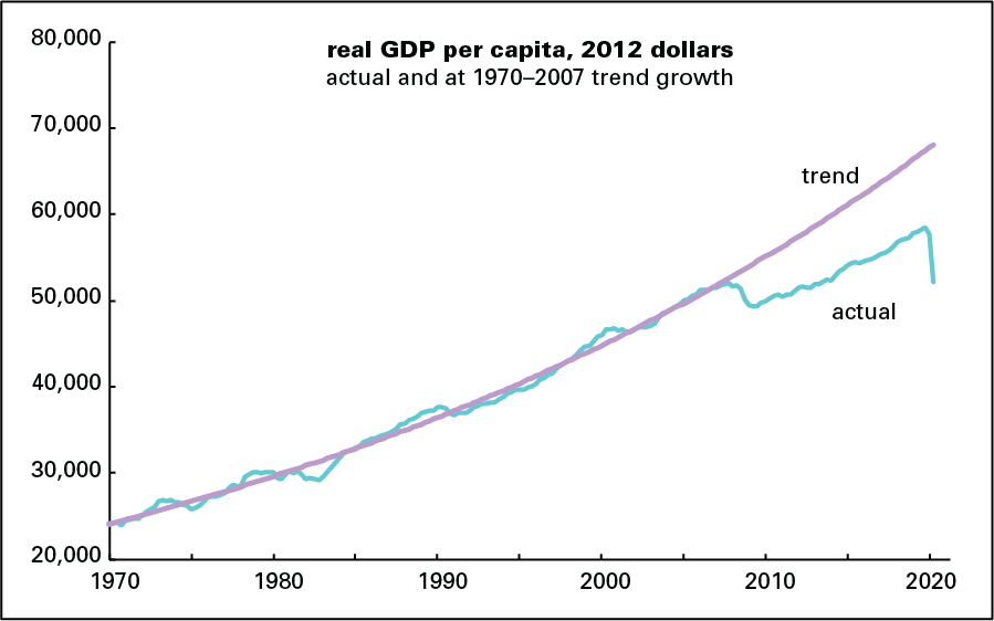 GDP vs trend
