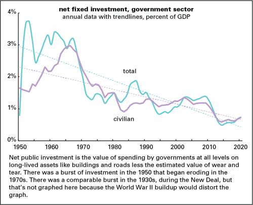 Net public investment 2020