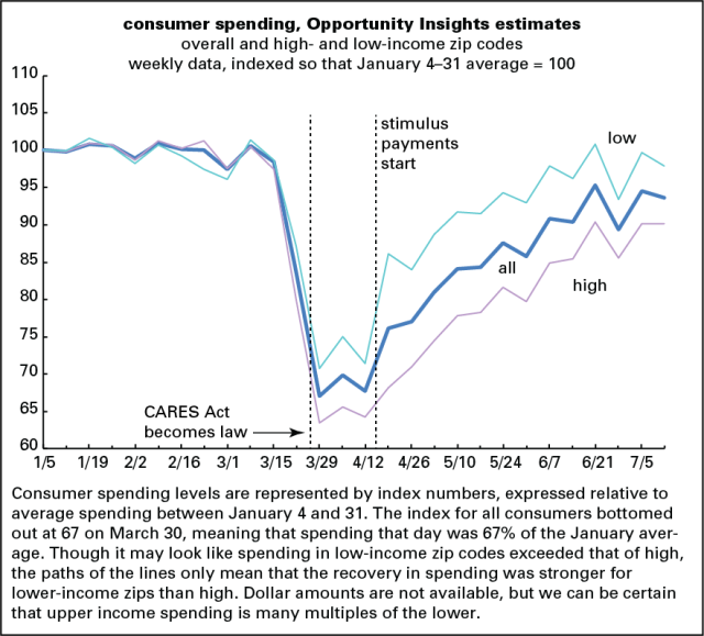 Opportunity Insights spending 7-12