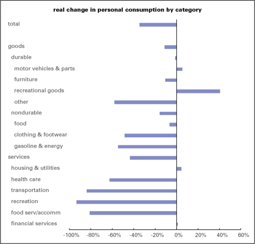 PCE by category 2020Q2