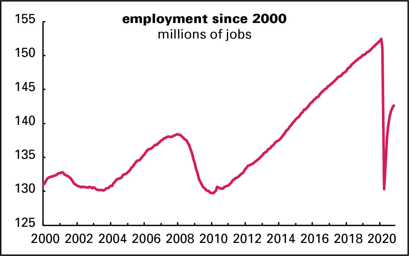 Employment since 2000