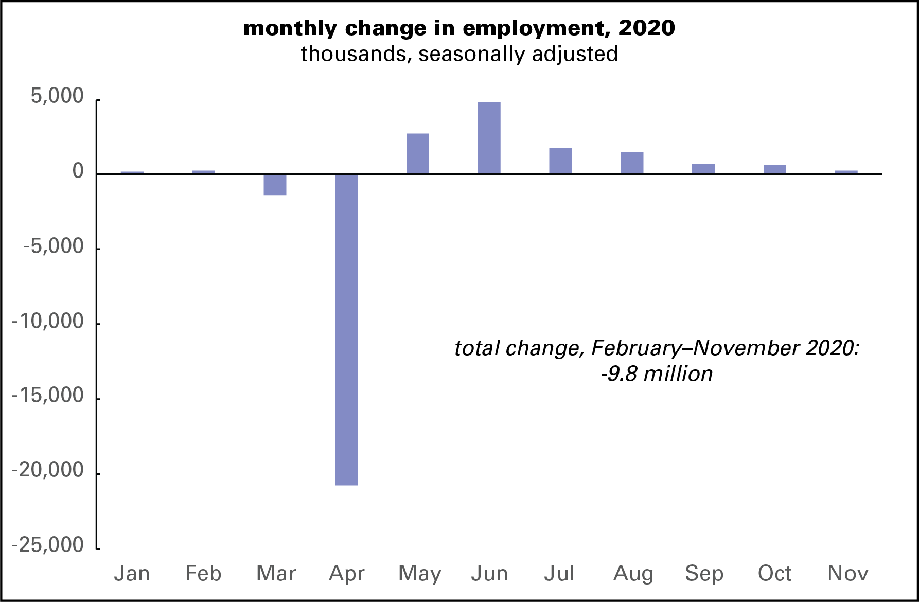 monthly change in E 2020