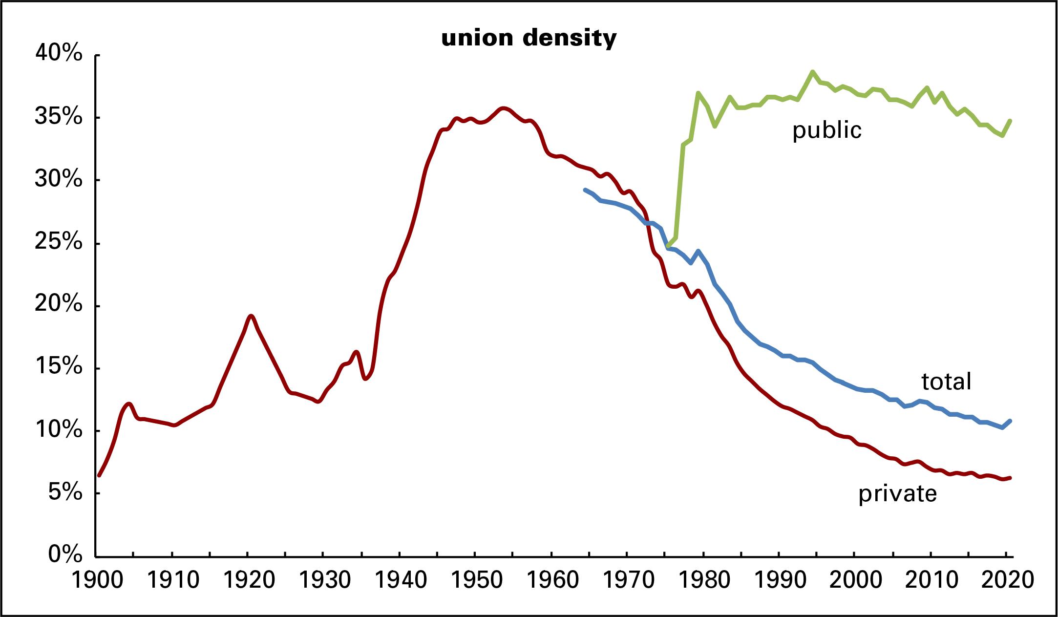 Union density history 2020