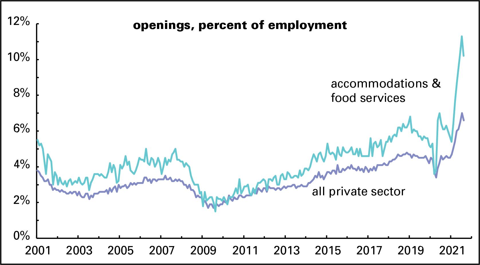 Openings rate