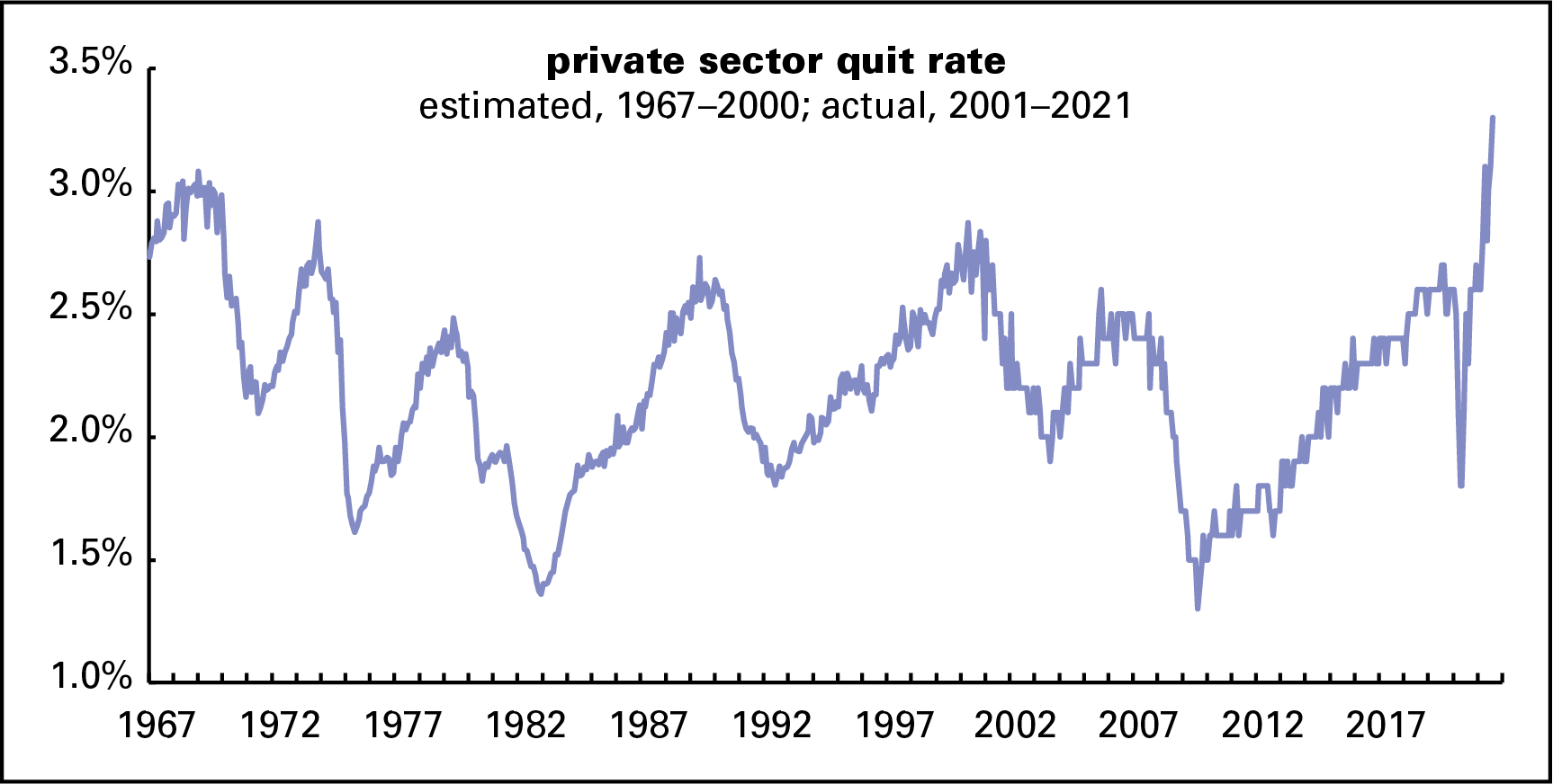 Quit rate - long